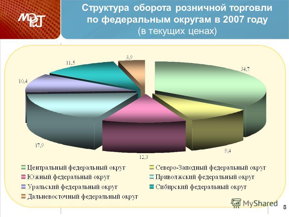 8 Структура оборота розничной торговли по федеральным округам в 2007 году (в текущих ценах)
