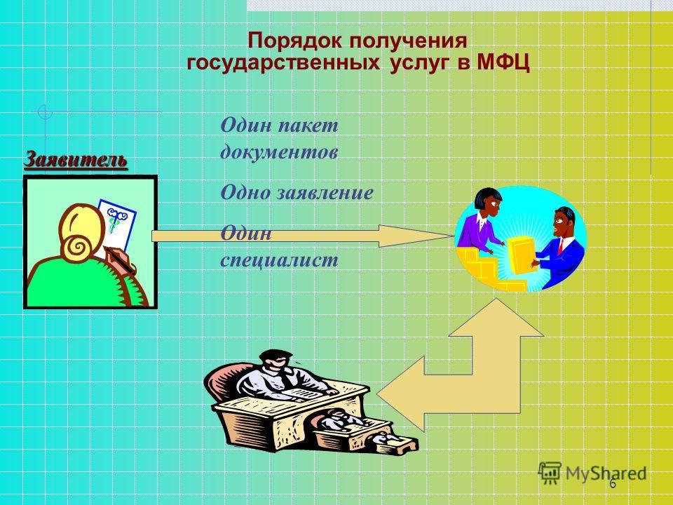 6 Порядок получения государственных услуг в МФЦ Один пакет документов Одно заявление Один специалист Заявитель