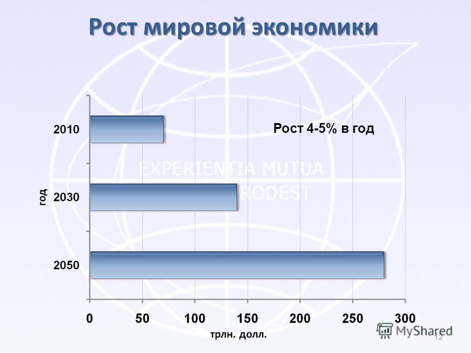 Рост 4-5% в год Рост мировой экономики 12