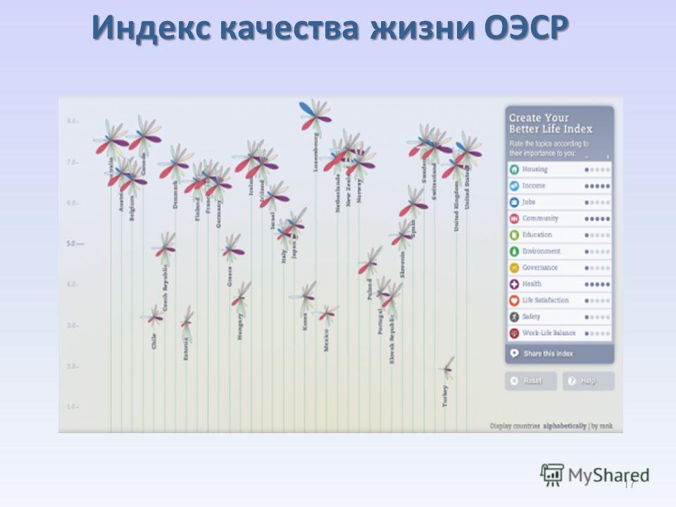 Индекс качества жизни ОЭСР 17