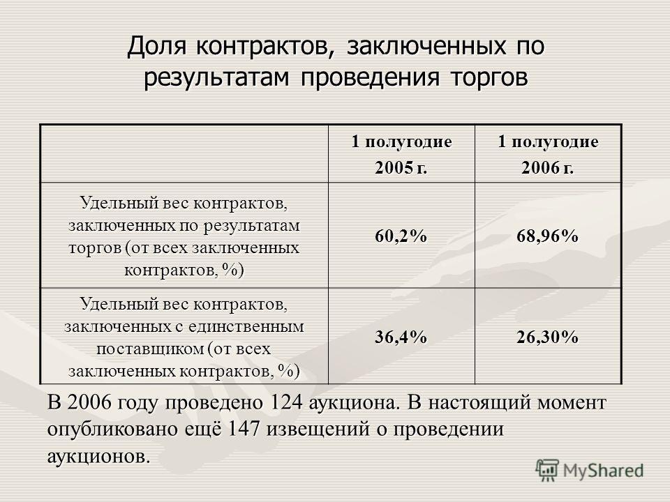 Доля контрактов, заключенных по результатам проведения торгов 1 полугодие 2005 г. 1 полугодие 2006 г. Удельный вес контрактов, заключенных по результатам торгов (от всех заключенных контрактов, %) 60,2%68,96% Удельный вес контрактов, заключенных с ед