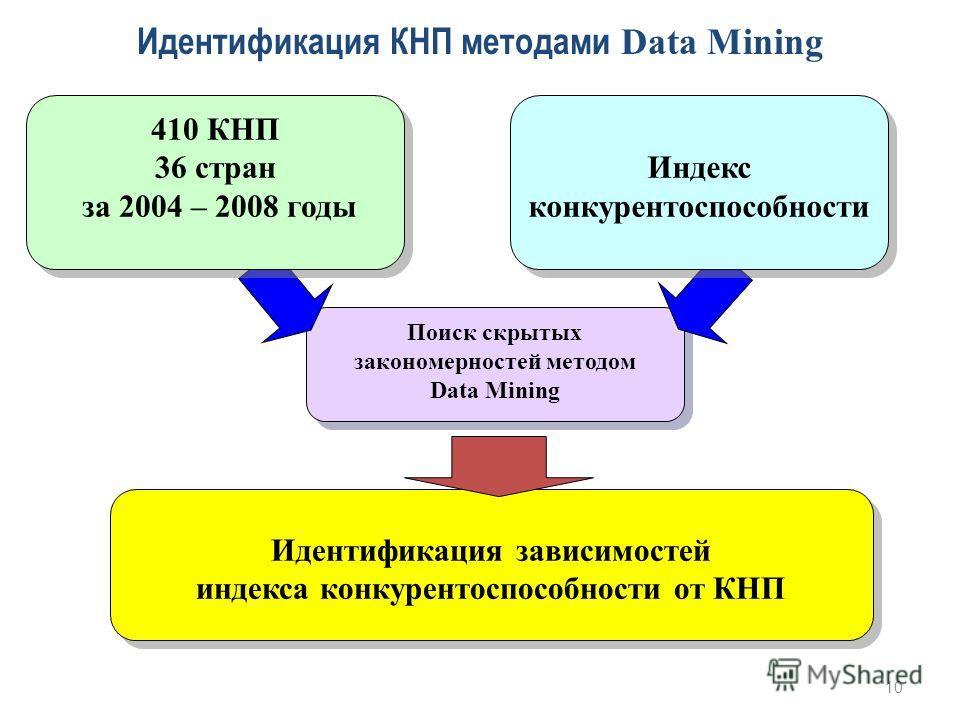 Поиск скрытых закономерностей методом Data Mining Идентификация КНП методами Data Mining Идентификация зависимостей индекса конкурентоспособности от КНП Идентификация зависимостей индекса конкурентоспособности от КНП 410 КНП 36 стран за 2004 – 2008 г