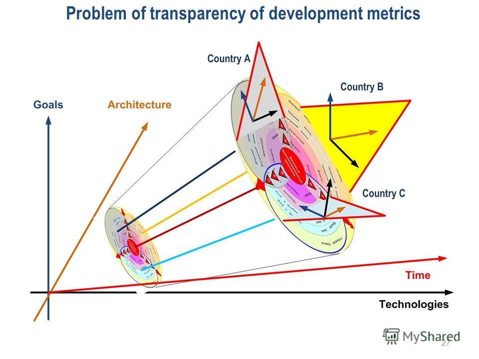 Problem of transparency of development metrics 27