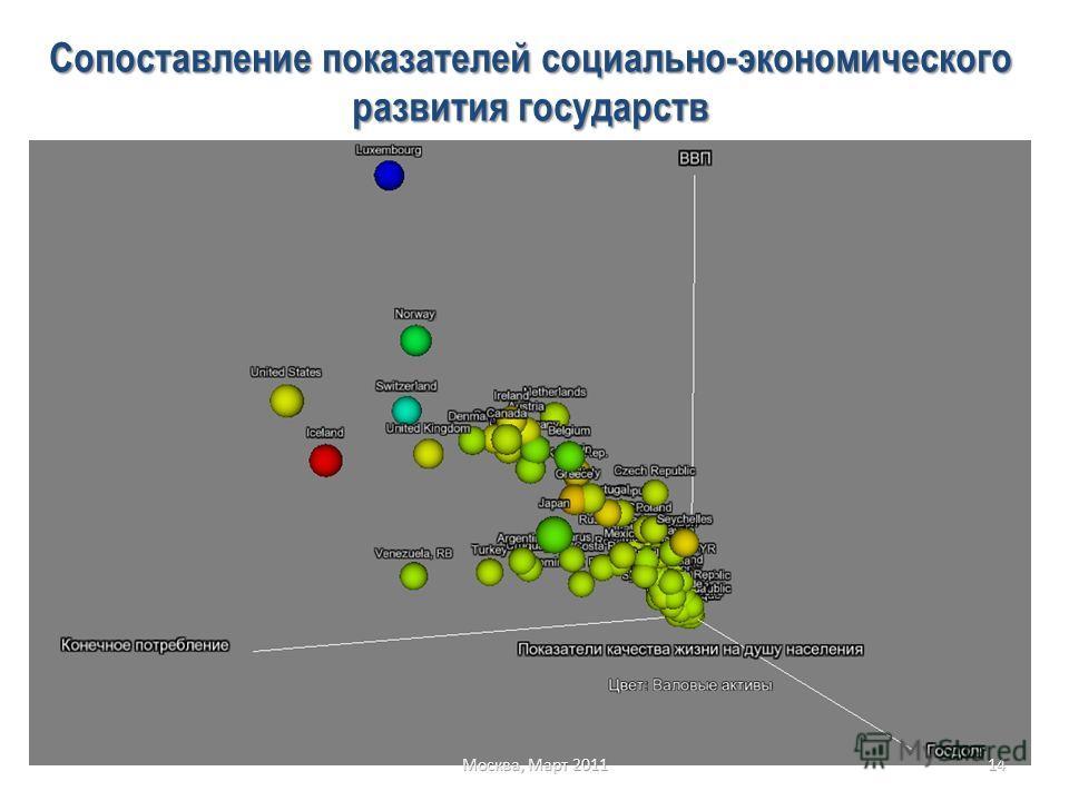 14 Москва, Март 2011 Сопоставление показателей социально-экономического развития государств