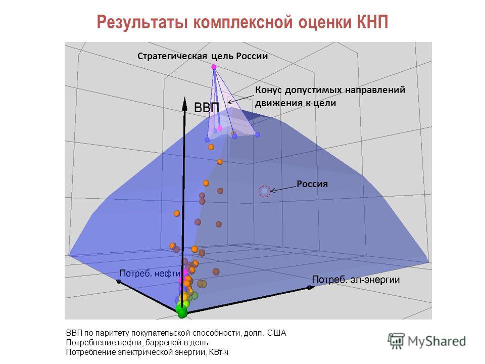 Результаты комплексной оценки КНП Стратегическая цель России Конус допустимых направлений движения к цели ВВП по паритету покупательской способности, долл. США Потребление нефти, баррелей в день Потребление электрической энергии, КВт-ч Россия