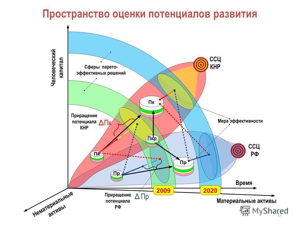 Пространство оценки потенциалов развития 17