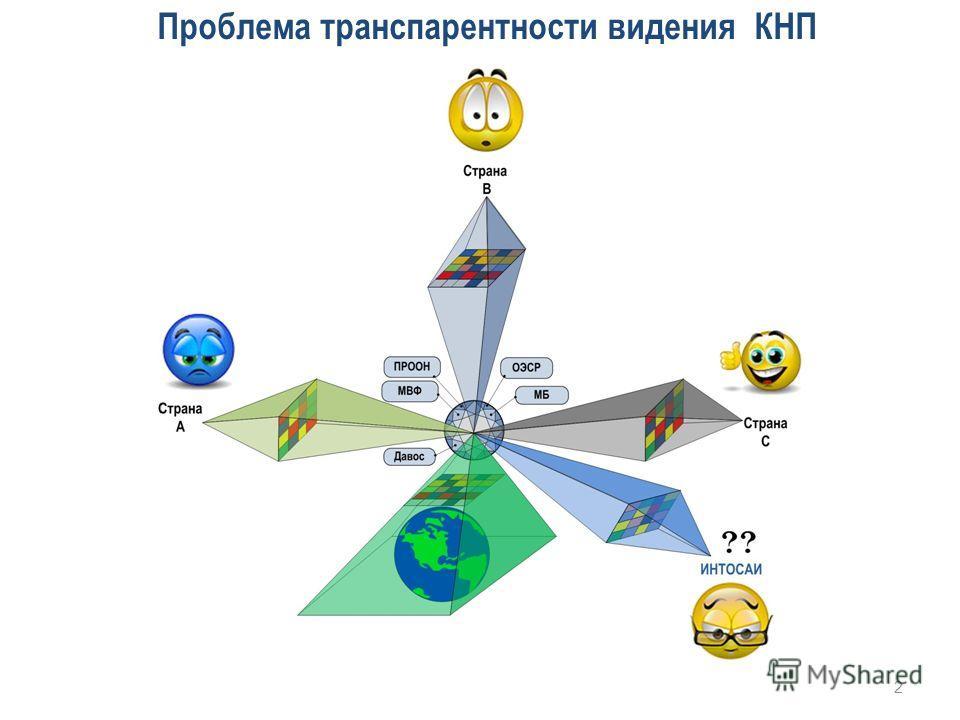 Проблема транспарентности видения КНП 2