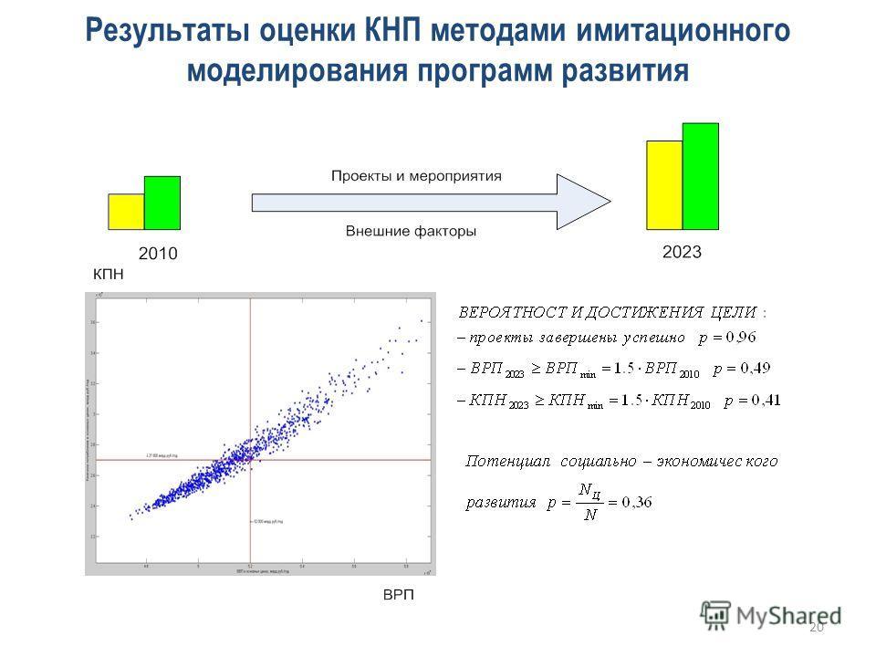 Результаты оценки КНП методами имитационного моделирования программ развития 20