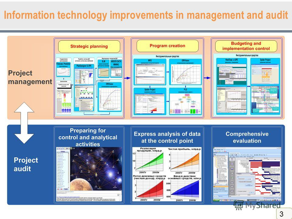 Information technology improvements in management and audit 3
