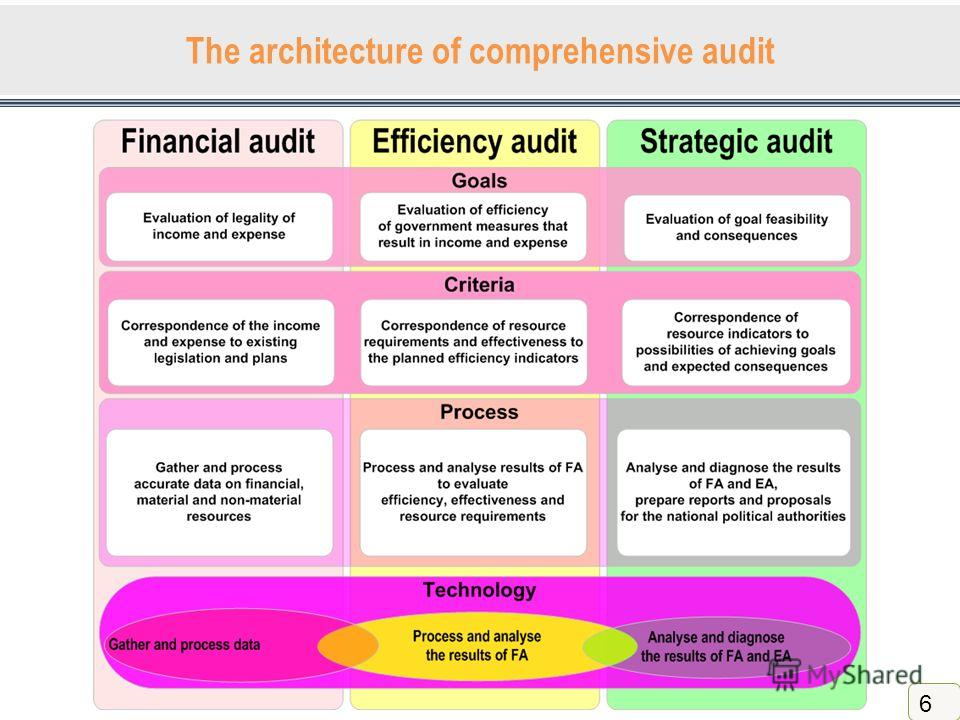 The architecture of comprehensive audit 6