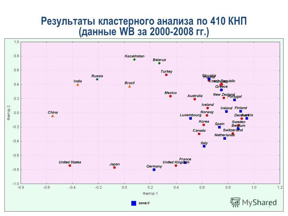 Результаты кластерного анализа по 410 КНП (данные WB за 2000-2008 гг.) 7