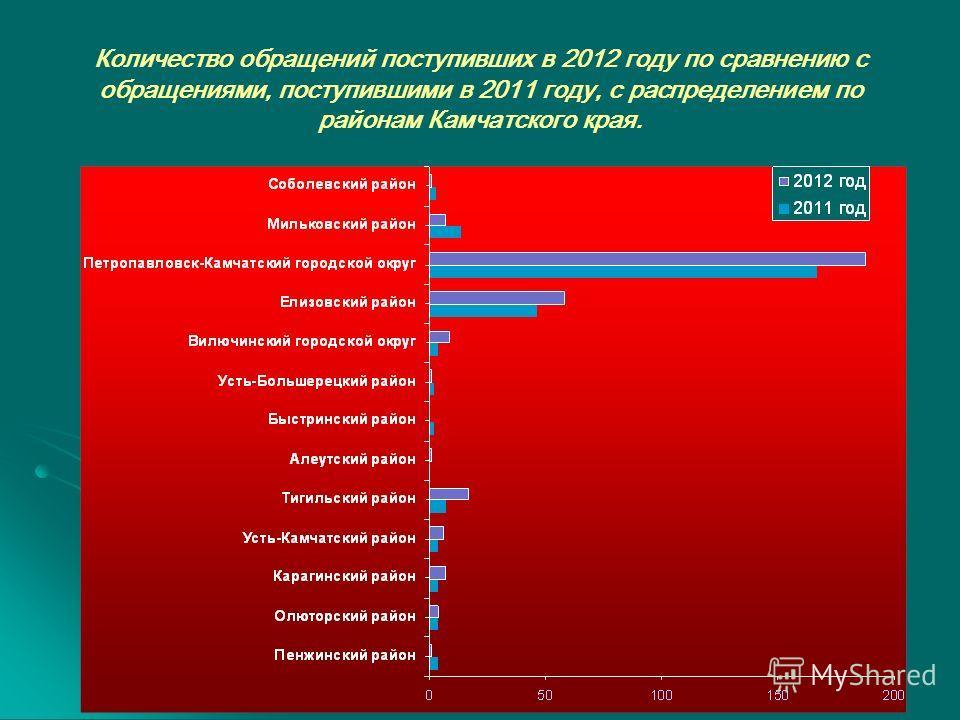 Количество обращений поступивших в 2012 году по сравнению с обращениями, поступившими в 2011 году, с распределением по районам Камчатского края.