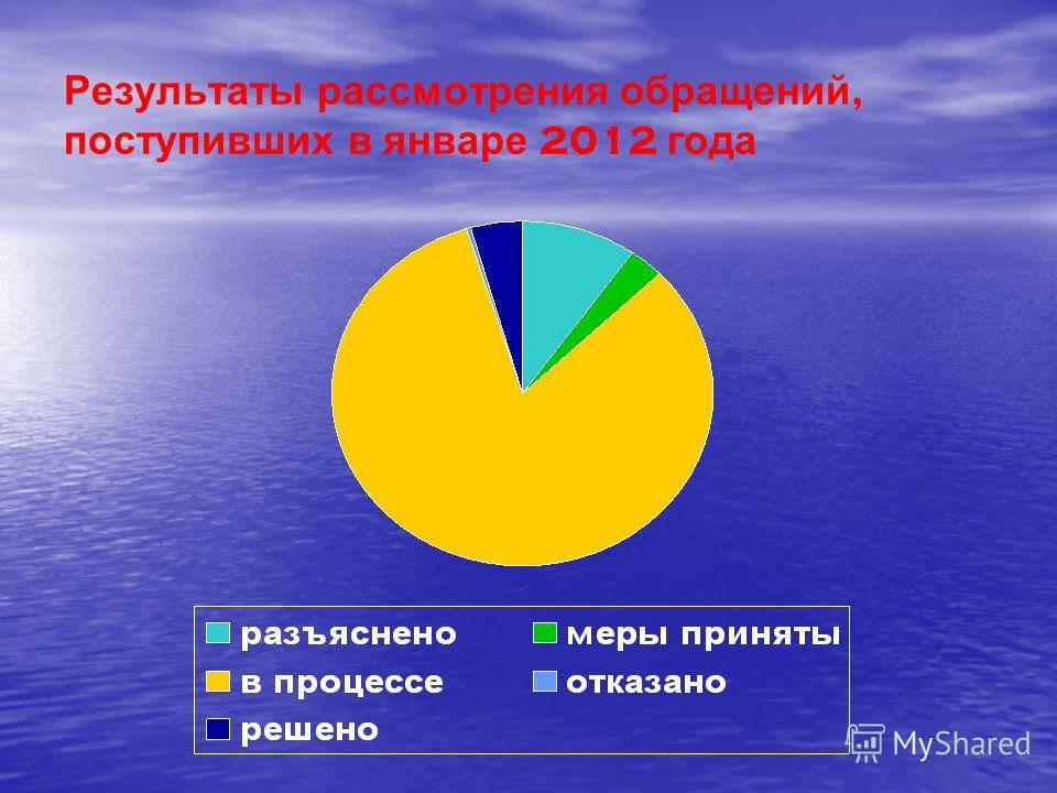 Результаты рассмотрения обращений, поступивших в январе 2012 года