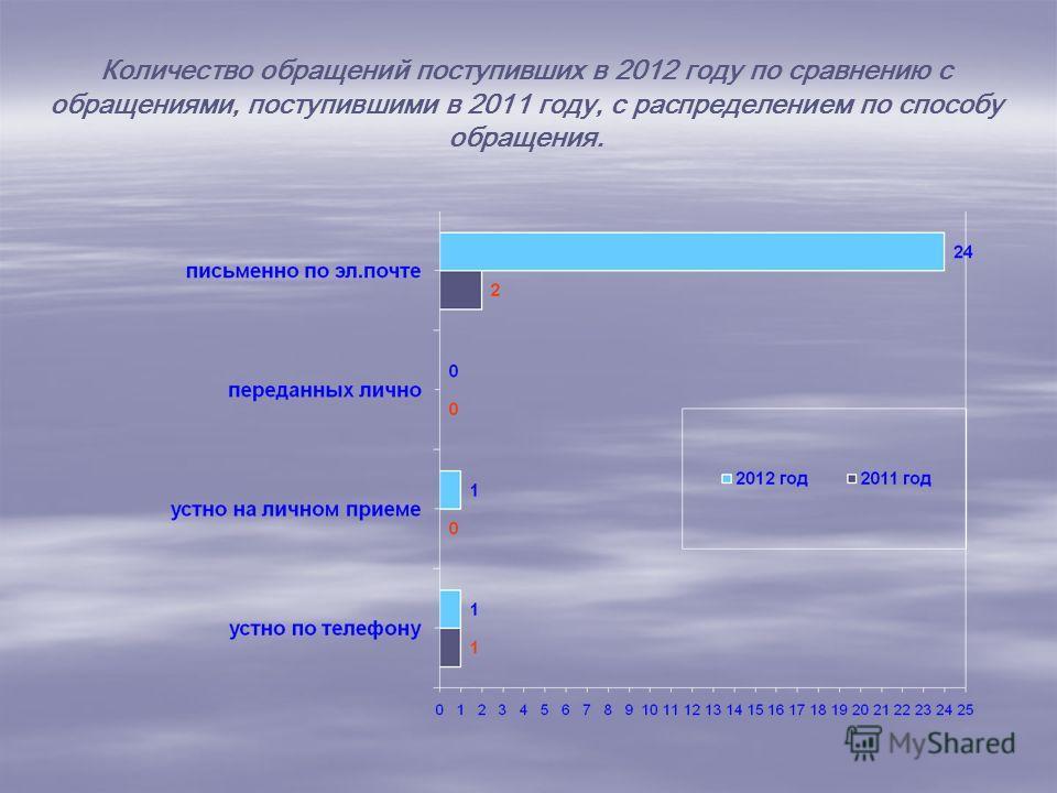 Количество обращений поступивших в 2012 году по сравнению с обращениями, поступившими в 2011 году, с распределением по способу обращения.