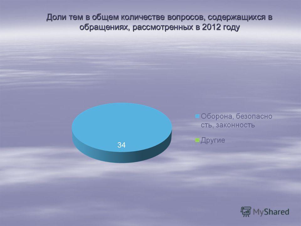Доли тем в общем количестве вопросов, содержащихся в обращениях, рассмотренных в 2012 году