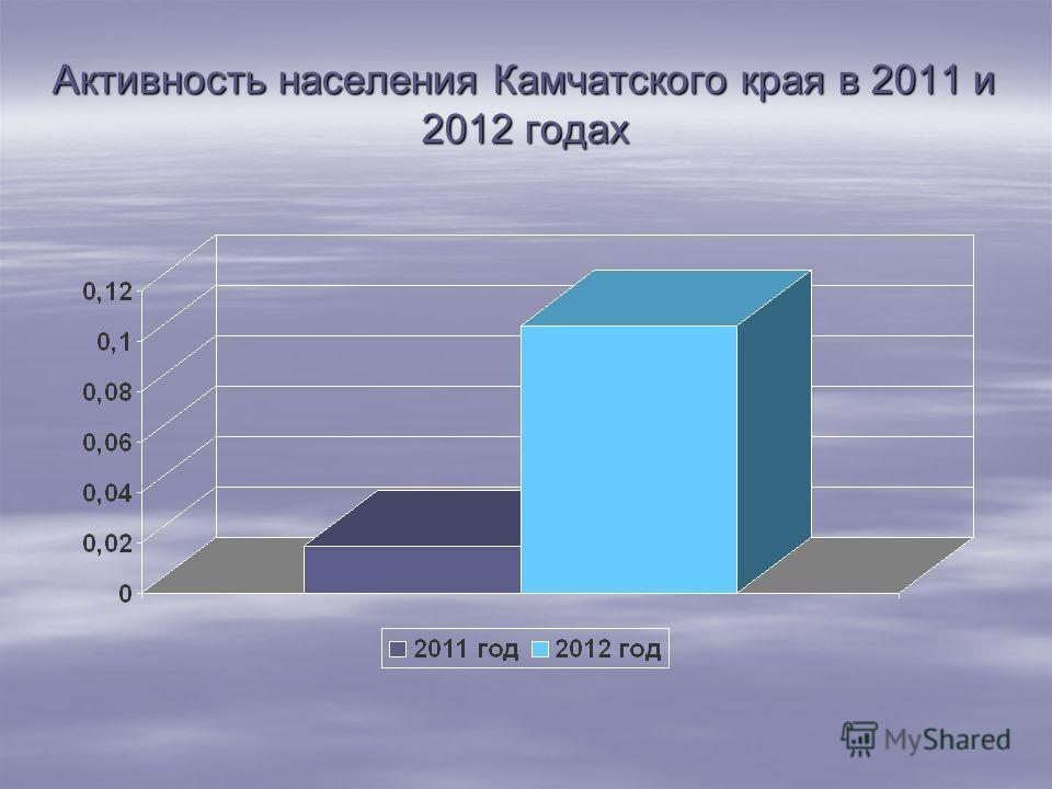 Активность населения Камчатского края в 2011 и 2012 годах
