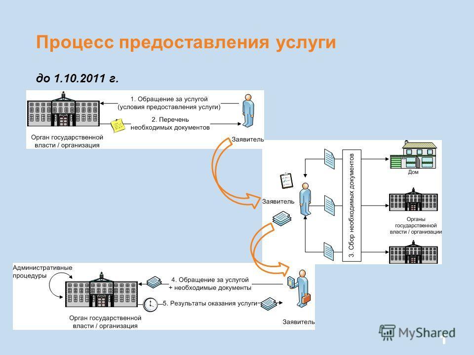 Процесс предоставления услуги до 1.10.2011 г. 11