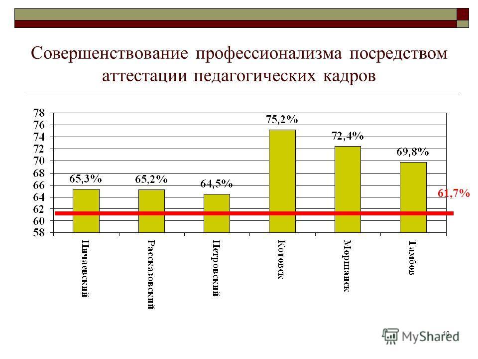 10 Совершенствование профессионализма посредством аттестации педагогических кадров 61,7%