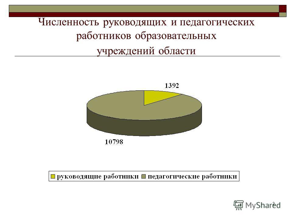 2 Численность руководящих и педагогических работников образовательных учреждений области
