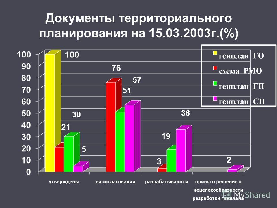 Документы территориального планирования на 15.03.2003г.(%) 30 51 57 36 19 2 5