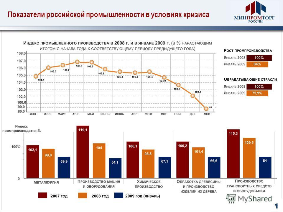 Показатели российской промышленности в условиях кризиса 1