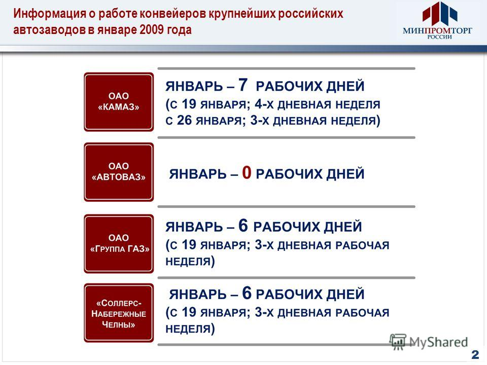 Информация о работе конвейеров крупнейших российских автозаводов в январе 2009 года 2