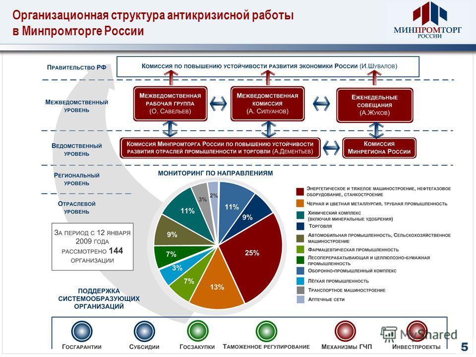 Организационная структура антикризисной работы в Минпромторге России 5