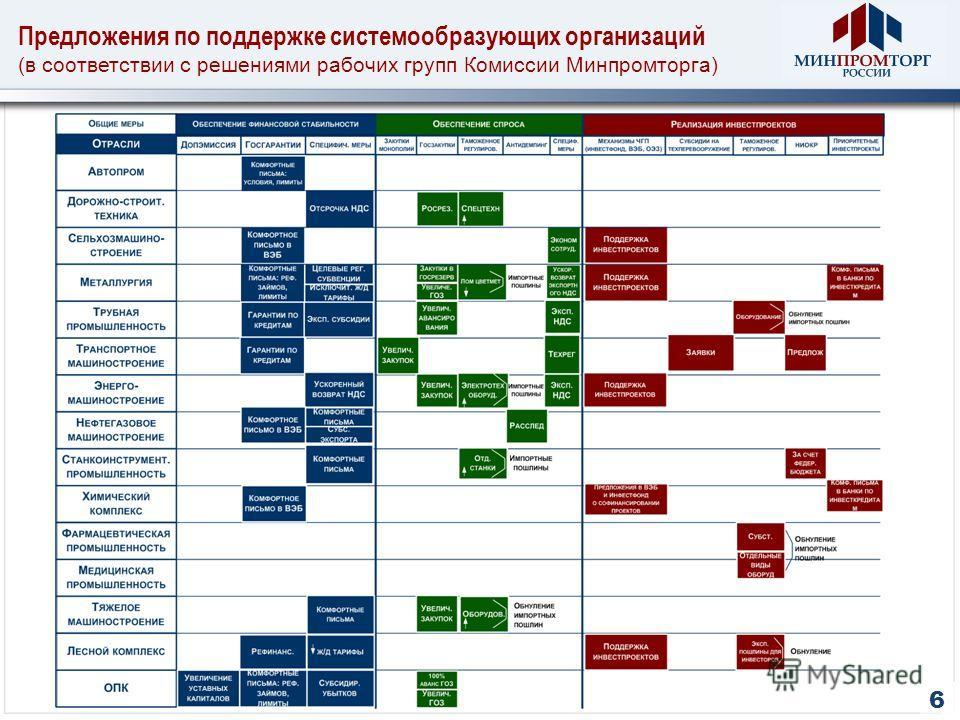 Предложения по поддержке системообразующих организаций (в соответствии с решениями рабочих групп Комиссии Минпромторга) 6