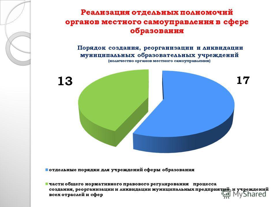 Реализация отдельных полномочий органов местного самоуправления в сфере образования