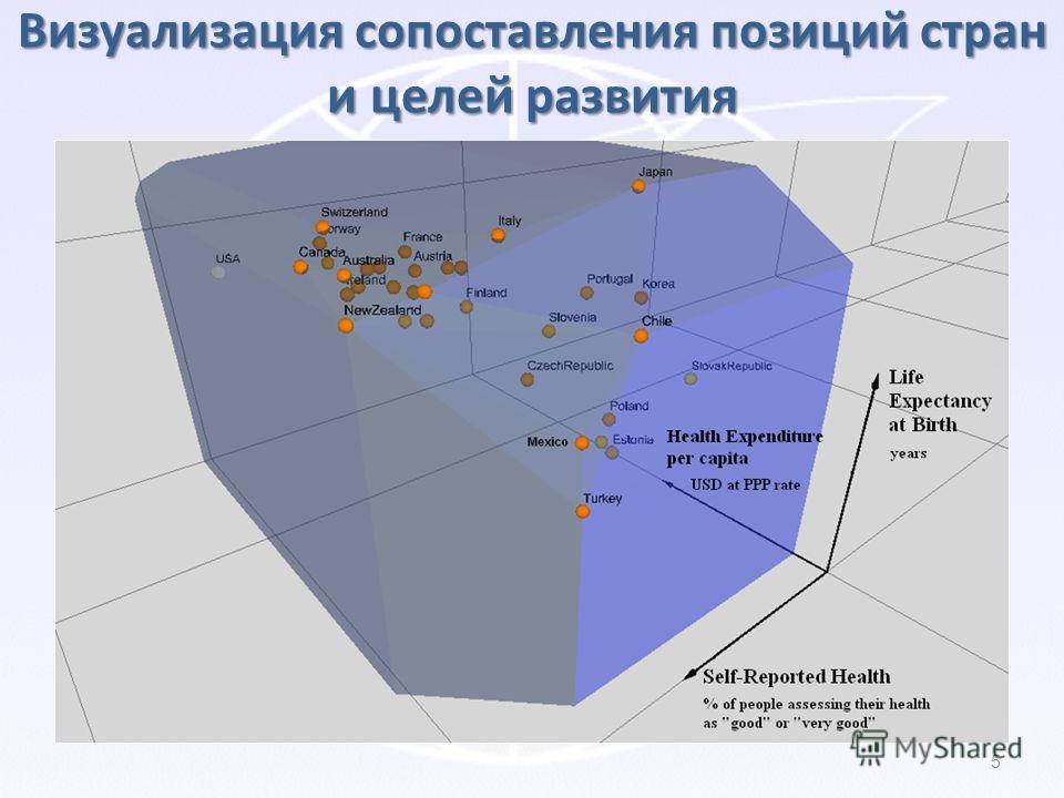 5 Визуализация сопоставления позиций стран и целей развития