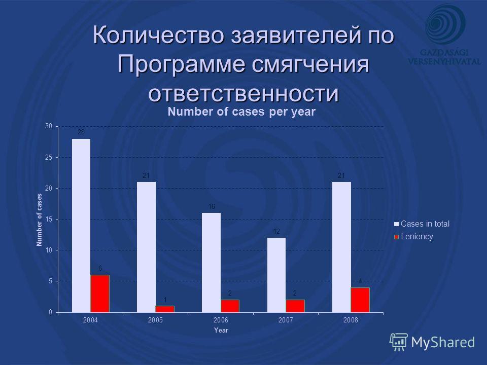 Количество заявителей по Программе смягчения ответственности