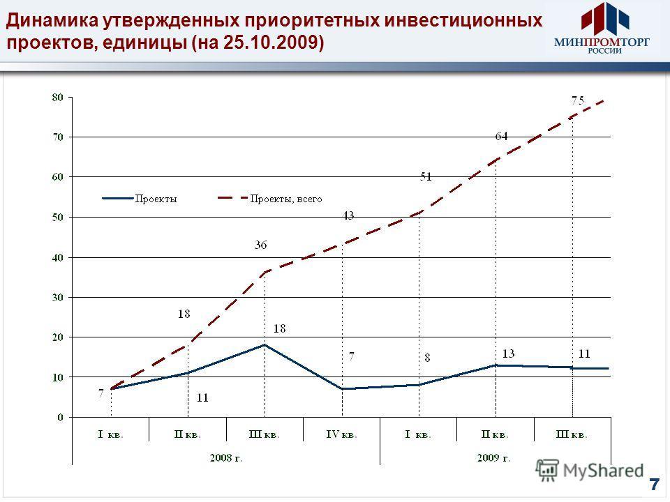 7 Динамика утвержденных приоритетных инвестиционных проектов, единицы (на 25.10.2009)