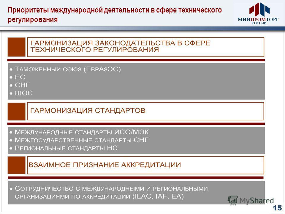 Приоритеты международной деятельности в сфере технического регулирования 15