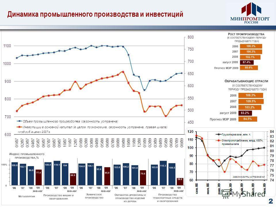2 Динамика промышленного производства и инвестиций