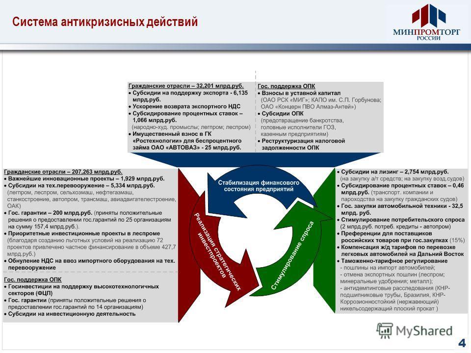 Система антикризисных действий 4