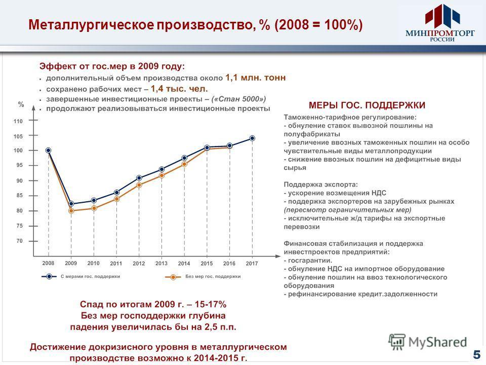 Металлургическое производство, % (2008 = 100%) 5