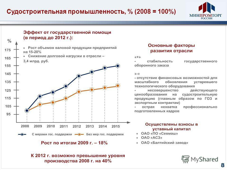 Судостроительная промышленность, % (2008 = 100%) 8