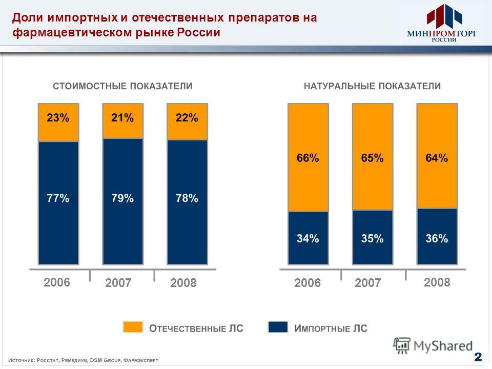 Доли импортных и отечественных препаратов на фармацевтическом рынке России 2006 2007200820062007 2008 2