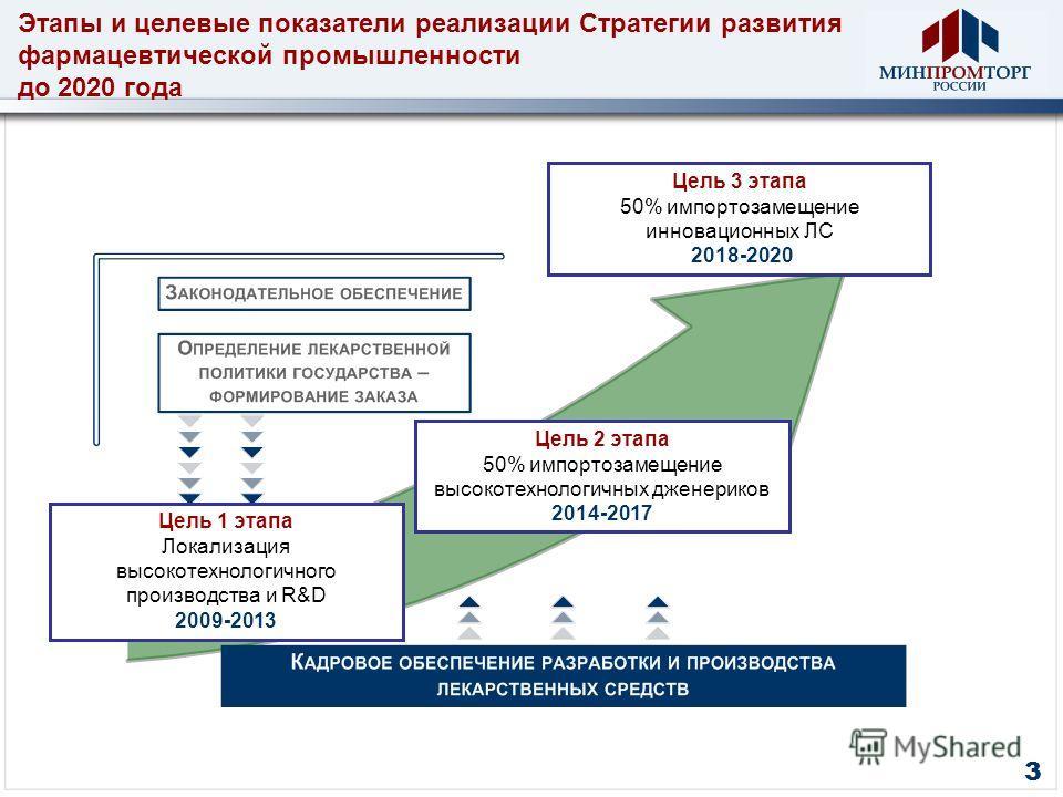3 Цель 1 этапа Локализация высокотехнологичного производства и R&D 2009-2013 Цель 2 этапа 50% импортозамещение высокотехнологичных дженериков 2014-2017 Цель 3 этапа 50% импортозамещение инновационных ЛС 2018-2020 Этапы и целевые показатели реализации