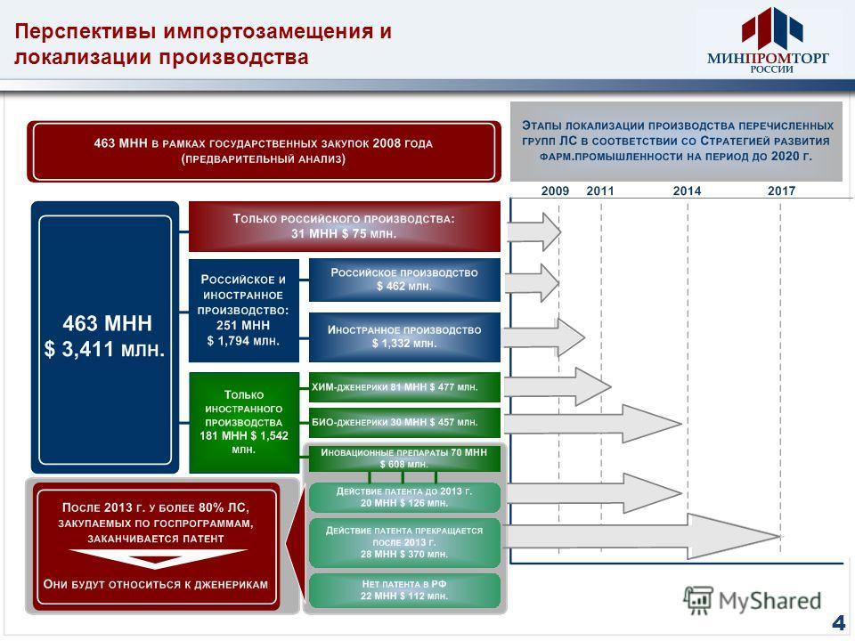 Перспективы импортозамещения и локализации производства 4