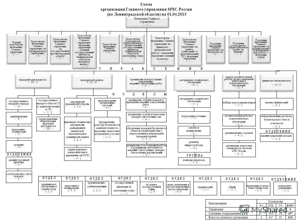 материально-технического обеспечения - / 23 / 3 материально-технического обеспечения - / 23 / 3 территориальные подразделения надзорной деятельности - / 281 / - материально-технического обеспечения - / 5 / 1 вооружения и техники - / 7/ - Заместитель