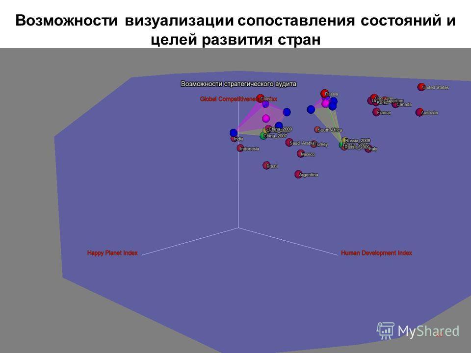 Возможности визуализации сопоставления состояний и целей развития стран 12