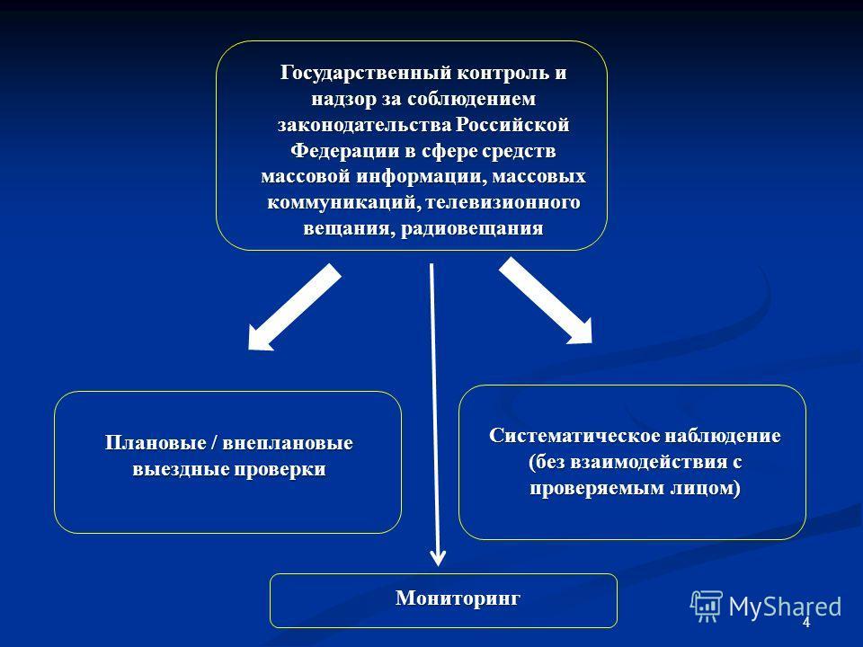 4 Плановые / внеплановые выездные проверки Систематическое наблюдение (без взаимодействия с проверяемым лицом) Государственный контроль и надзор за соблюдением законодательства Российской Федерации в сфере средств массовой информации, массовых коммун
