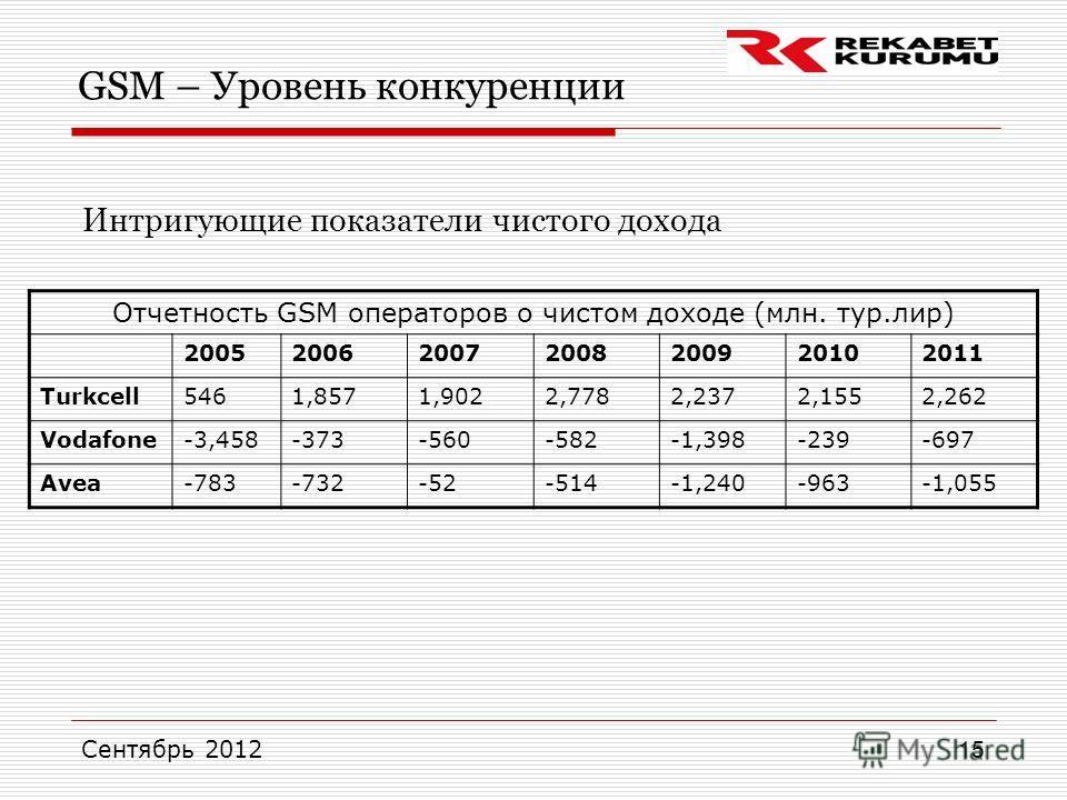 Сентябрь 2012 15 GSM – Уровень конкуренции Интригующие показатели чистого дохода Отчетность GSM операторов о чистом доходе (млн. тур.лир) 2005200620072008200920102011 Turkcell5461,8571,9022,7782,2372,1552,262 Vodafone-3,458-373-560-582-1,398-239-697