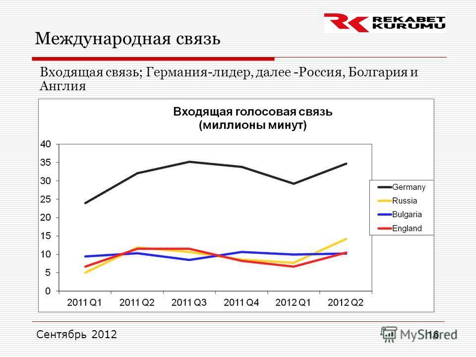 Сентябрь 2012 16 Международная связь Входящая связь; Германия-лидер, далее -Россия, Болгария и Англия