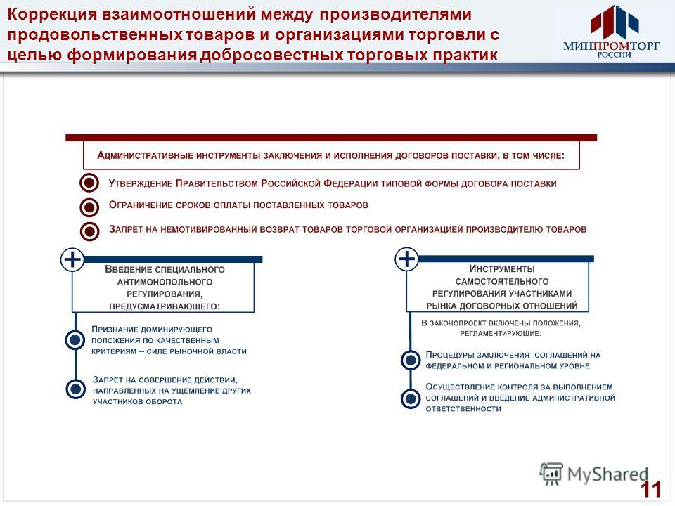 Коррекция взаимоотношений между производителями продовольственных товаров и организациями торговли с целью формирования добросовестных торговых практик 11