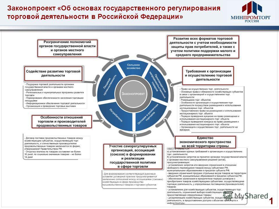 Законопроект «Об основах государственного регулирования торговой деятельности в Российской Федерации» 1