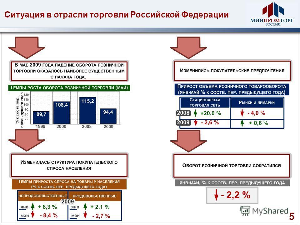 Ситуация в отрасли торговли Российской Федерации 5