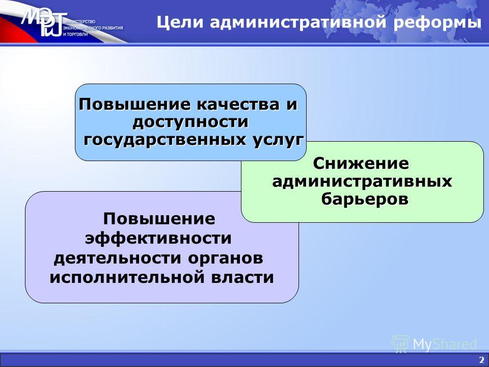 2 Цели административной реформы Повышение эффективности деятельности органов исполнительной власти Снижение административных барьеров Снижение административных барьеров Повышение качества и доступности государственных услуг