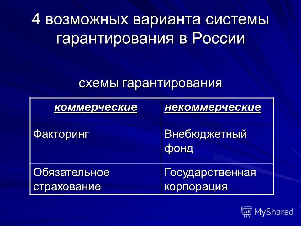 4 возможных варианта системы гарантирования в России схемы гарантирования коммерческиенекоммерческие Факторинг Внебюджетный фонд Обязательное страхование Государственная корпорация